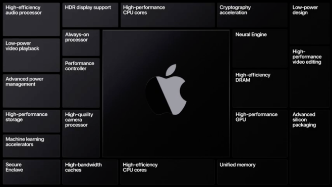 Apple Silicon illustration slide from keynote.